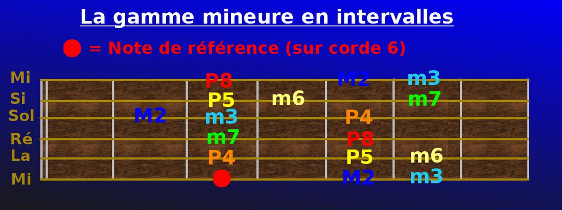 Au cours de guitare tout est permis french - 2 8